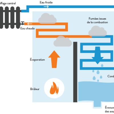 Chaudiere condensation fonctionnement