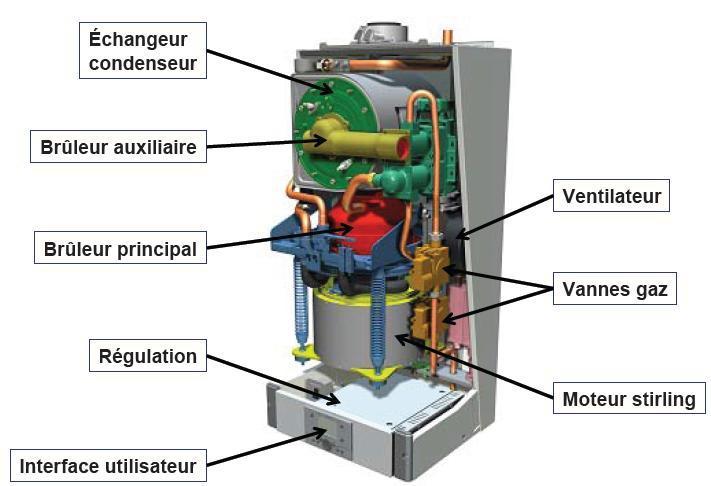 Chaudiere condensation micro cogeneration